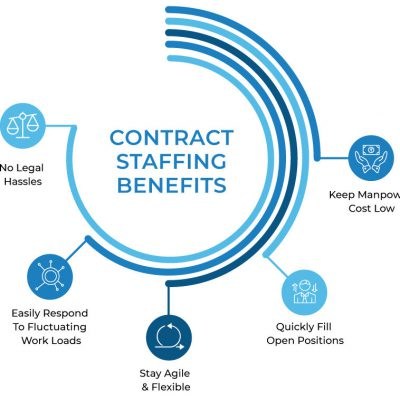 contract-staffing-benefits